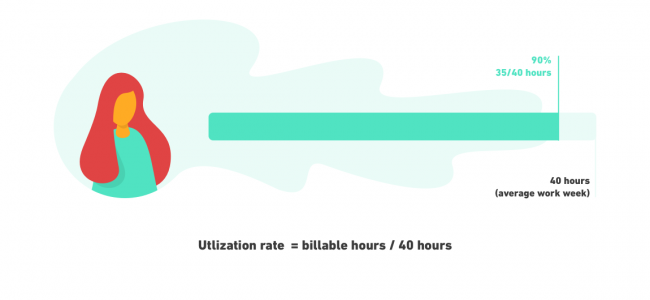 utilisation rate and billable hours