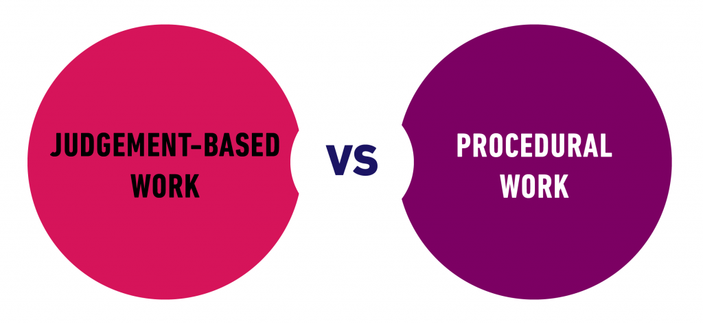 How To Prioritize Agency Processes Based On Category Of Work